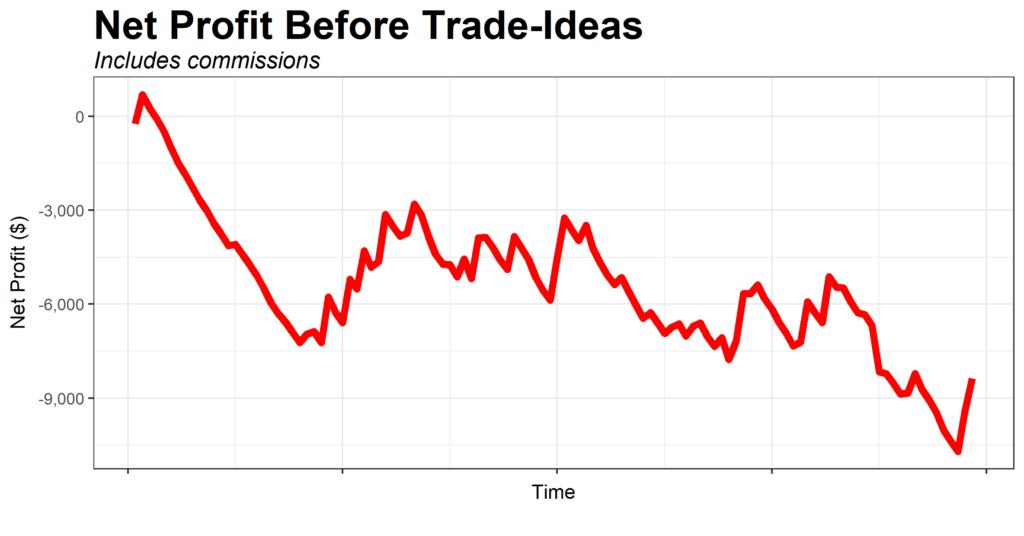 Equity curve before using Trade-Ideas