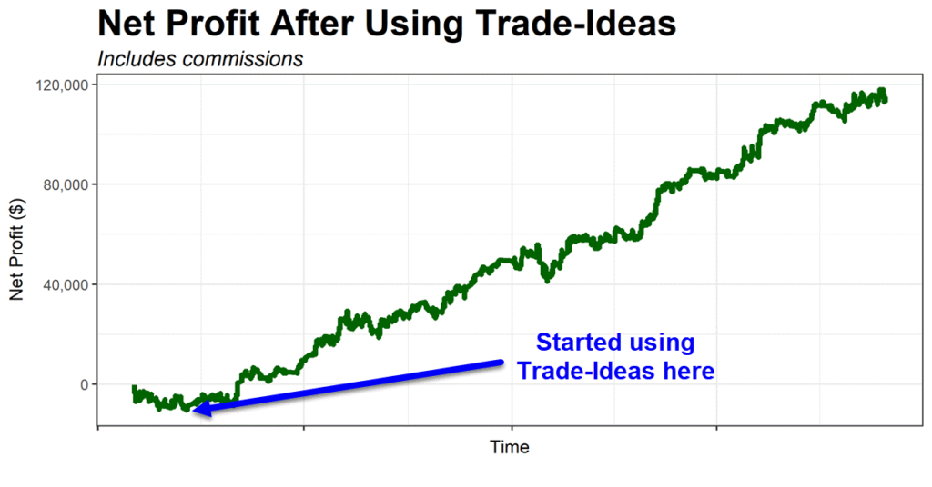 My equity curve before and after using Trade-Ideas