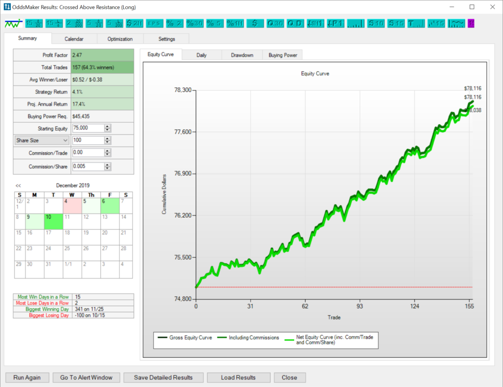 Backtest results after using the Trade-Ideas OddsMaker to optimize my strategy.