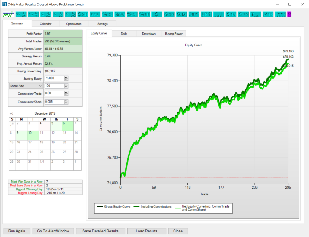 Backtest results before I used the Trade-Ideas OddsMaker to optimize.
