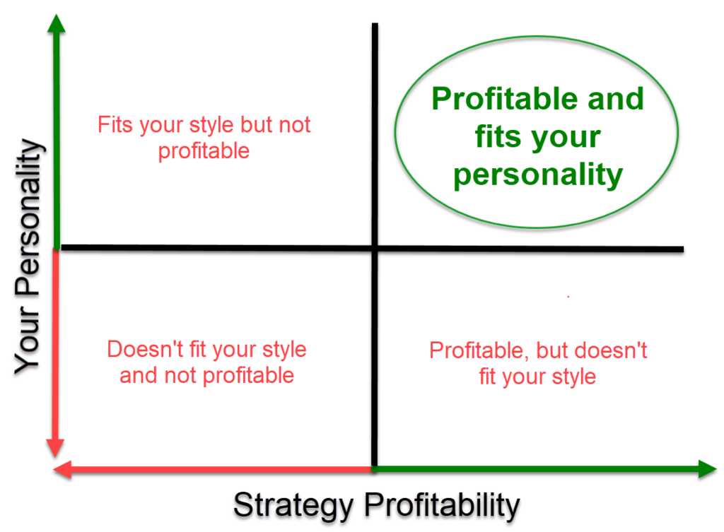 Use Trade-Ideas to find strategies that are profitable AND fit your personality and style.